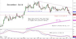 Mondays Charts For Gold Silver And Platinum And Palladium