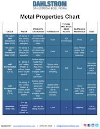 Structural Steel Strength Chart Metal Properties Chart Roll Formed Steel More