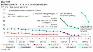 Pmi Ltv Chart Bne Intellinews Czech Banks Mortgage Policies Endanger