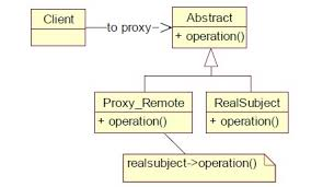 Python Design Patterns New Python Design Patterns Proxy