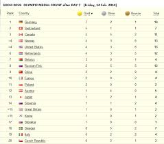 Sochi 2014 Table Of Olympic Medal Count By Country After 7