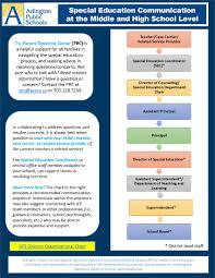 Secondary Communication Flow Chart Arlington Public Schools