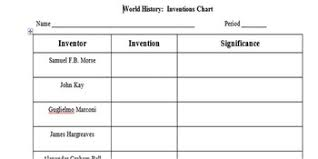 Inventors And Their Inventions Chart Inventions Chart Assignment