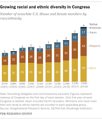 The Changing Face Of Congress In 6 Charts Pew Research Center