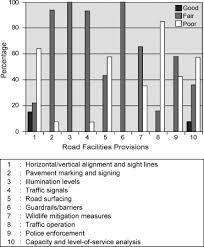 Safety Audit Checklist Summary Of Safety Audit Checklist Analysis Download Scientific Diagram