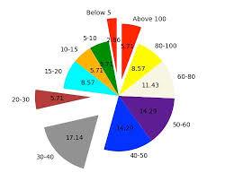 Python Plot Pie Chart Drawing A Pie Chart Using Python Matplotlib Pythontic Com