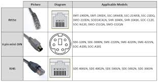 faq security cameras & cctv systems ellipse security, inc Rj45 To Bnc Wiring Diagram although similar in design rj45 can be differentiated from rj11e by the fact that the connector shell is wider and that it has 8 pins RJ45 Wall Jack Wiring Diagram