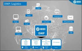 Top 10 Data Management Platforms An Overview Mopinion