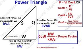 power factor electrical technology