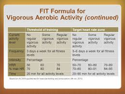 fit formula for vigorous aerobic activity continued