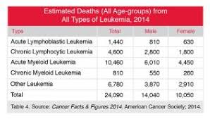 Learning About Leukemia How Much Do Your Really Know About