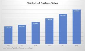 Chick Fil A Chart Chicken Is Surging So Long As Its Boneless