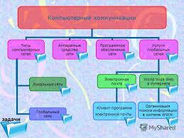 Тексты интернет коммуникации Новейшая площадка цифровых фотографий Интернет коммуникация реферат