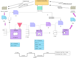 Value Stream Mapping Examples Future State Value Stream Map 2 Value Stream Mapping Example