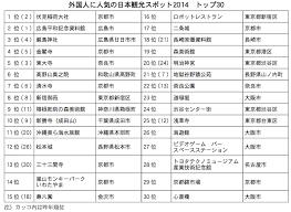 外国人に人気の観光スポット1位は伏見大社稲荷 観光経済新聞