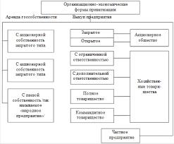 Понятие приватизации сущность основные формы критерии  В Украине применяются различные формы приватизации государственных предприятий