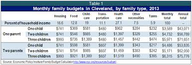 Family Budget For A Month Getting By In Ohio The 2013 Basic Family Budget