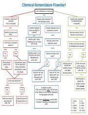 Chemical Nomenclature Flowchart Chemical Nomenclature