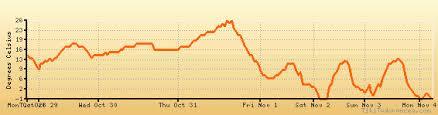 Washington Dc Weather Forecast Climate Chart Temperature