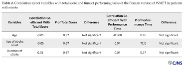 in addition no significant difference was seen between the es in terms of the total functional task score of the persian version of wmft