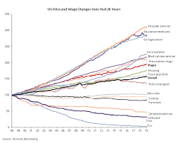 The Inflation Chart That Explains Everything Zero Hedge