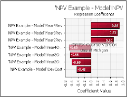 Tornado Chart Excel 2010 Tornado Chart Displaying Regression Coefficients In The