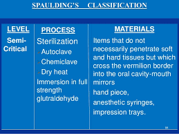 Spaulding Classification Chart Classification Of Disinfection