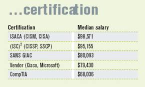 security salary calculate you it security salary information security magazine