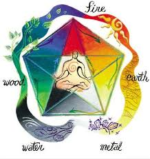 feng shui colors direction elememts. Feng Shui Five Elements: How To Use The Elements With Colors Direction Elememts