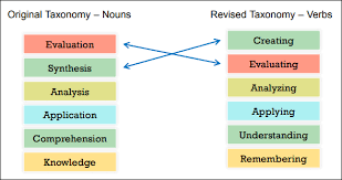 The Revised Blooms Taxonomy In Elearning And Its Application
