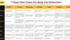 Diet Plano Lose Belly Fat In Weeks Reduce Indian Month
