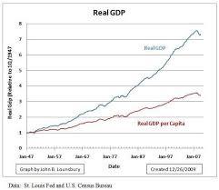 Real Gdp Chart Real Gdp Sada Margarethaydon Com