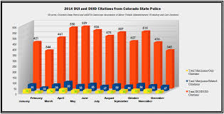 Co Recreational Marijuana Legalization The First Two Years