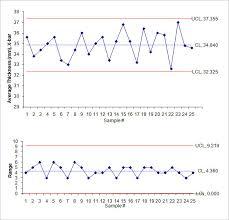 Mean Range Chart 40 Excel Chart Templates Free Premium Templates