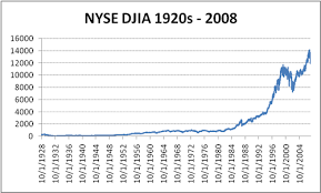 Nyse Chart History 2019