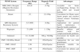 Pemf Frequency Chart Table 2 1 From High Efficacy Extremely Low Frequency Elf