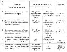 Налог на прибыль НП Практические задачи по экономике Дебетовый оборот по счету 68 субсчет Расчеты по налогу на прибыль 3 600 руб Следовательно текущий налог на прибыль 3 000 руб 6 600 3 600