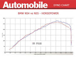 dyno test bmw 335i and 335is n54 vs n55 engine bmw 335i 335is dyno test n54 vs n55 655x491
