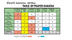 Namaz Rakats Chart In English Table Of Prayer Rakats