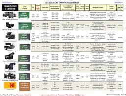 Canon Digital Slr Comparison Chart Camera Comparison Chart