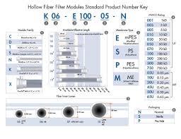 Spectrum Hollow Fiber Filters Repligen