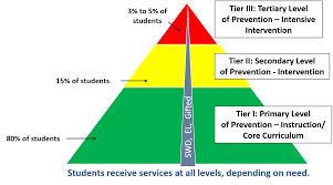 Rti Behavior Flow Chart Response To Intervention Rti Mrs Trista Clemons