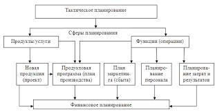 Курсовая работа Внутрифирменное планирование как важнейшая  Курсовая работа Внутрифирменное планирование как важнейшая функция управления предприятием ru
