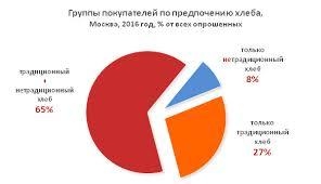Не хлебом единым Москвичи о практике покупки хлебобулочных изделий покупка хлебобулочных изделий виды