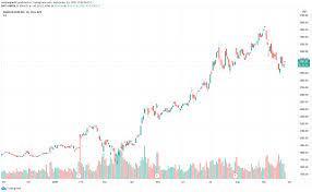 Amazon stock price for NASDAQ:AMZN by ...