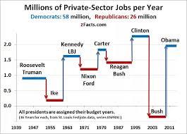Job Creation By Presidency Politics Republican