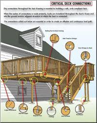 likewise  besides Deck Connections   Ledger to rim or band joist   deck codes as well  besides Roof Deck   Specifications  A as well LRFD Steel Girder SuperStructure Design Ex le   LRFD in addition DCA 6   Prescriptive Residential Deck Construction Guide furthermore Lock Deck Design additionally  together with Joist Layout for Stronger Decks   Professional Deck Builder together with Tutorial. on design loads for decks