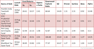 Reliance Tax Saver Fund Growth Chart Comparative Analysis Of Top 5 Elss Schemes Of 2016