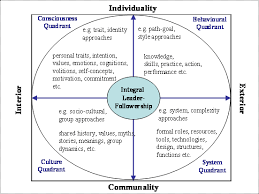international journal of leadership studies perspectives on figure 3 shows the different quadrants of integral leadership and followership some specific features and an exemplary approach in each sphere