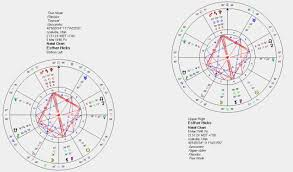 Sidereal Natal Chart Esther Hicks Two Birth Charts Overview